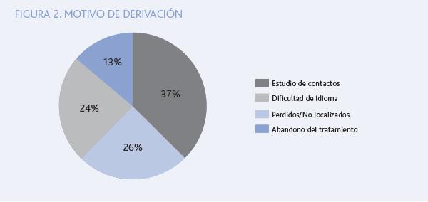 FIG2. MOTIVO DE DERIVACION