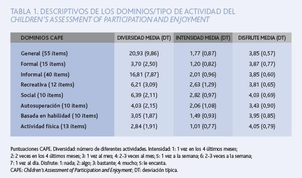 TAB1. DESCRIPTIVOS DE LOS