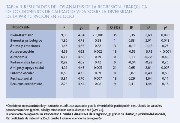 TAB3. RESULTADOS DE LOS
