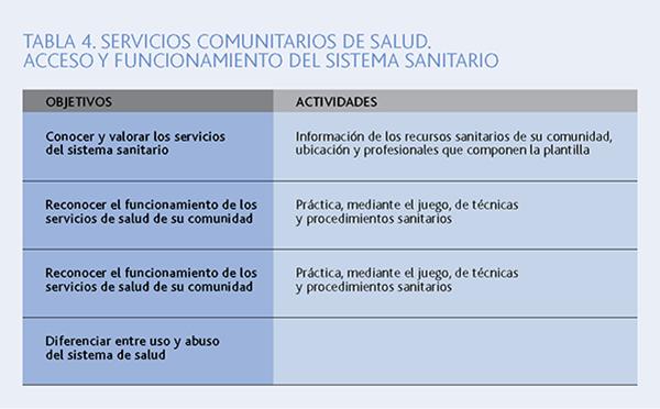 TABLA 4. SERVICIOS COMUNITARIOS