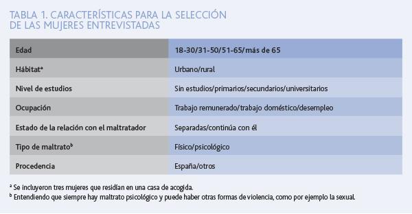 investigacion tabla 1