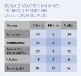 opinion tabla 2